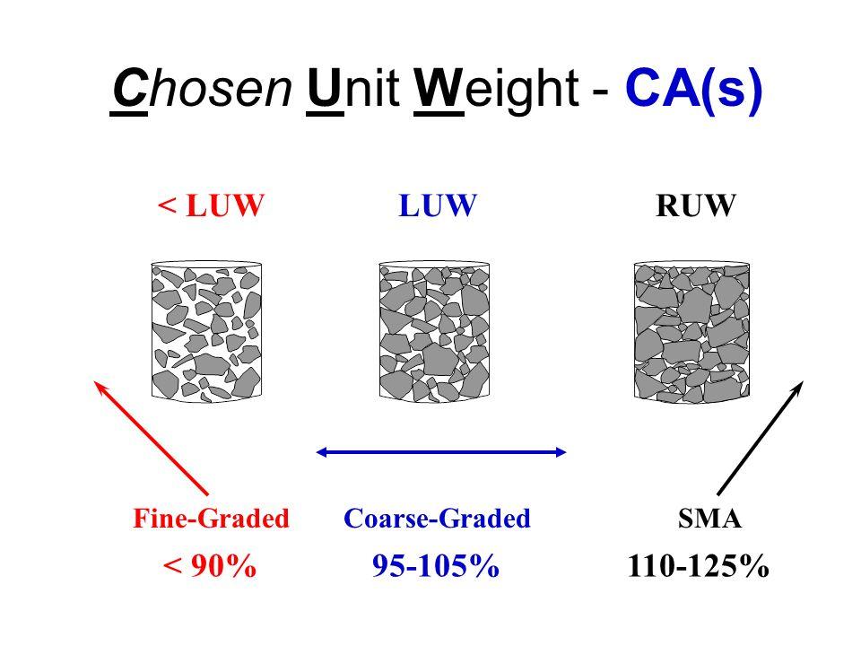 Chosen Unit Weight - CA(s) LUWRUW Coarse-GradedSMAFine-Graded < LUW < 90%95-105%110-125%