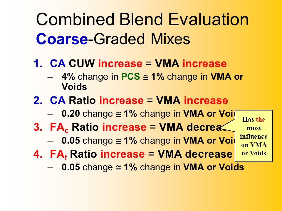 Combined Blend Evaluation Coarse-Graded Mixes 1.CA CUW increase = VMA increase –4% change in PCS 1% change in VMA or Voids 2.CA Ratio increase = VMA i