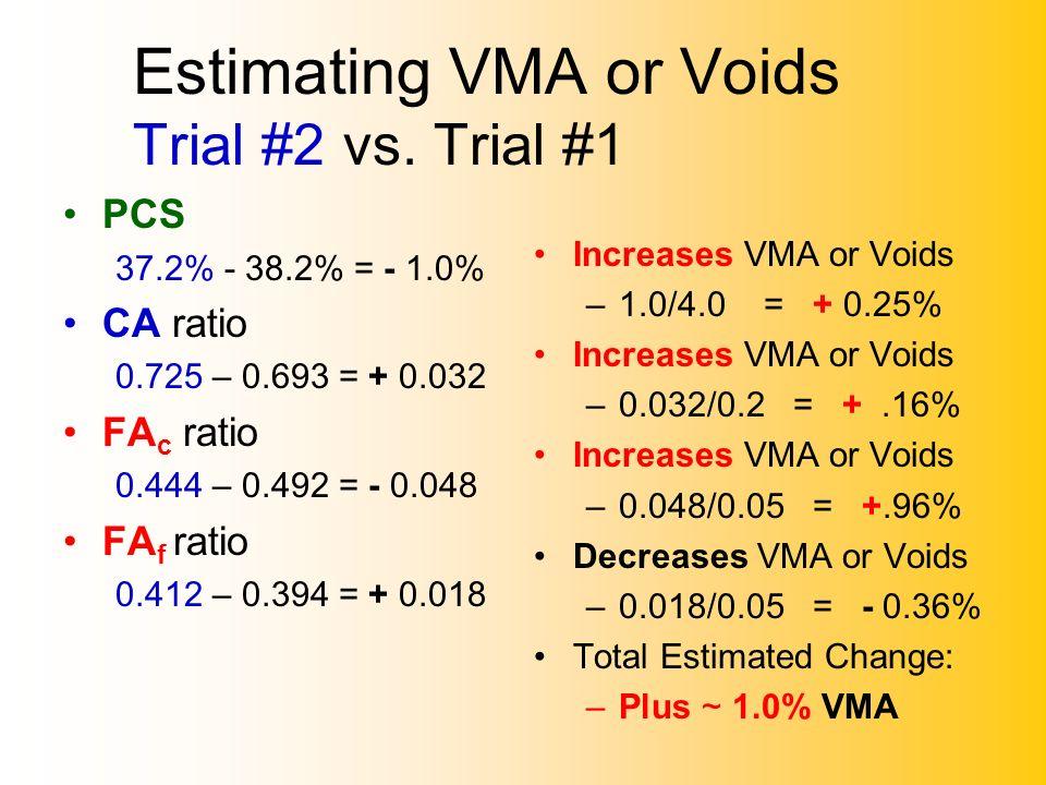Estimating VMA or Voids Trial #2 vs. Trial #1 PCS 37.2% - 38.2% = - 1.0% CA ratio 0.725 – 0.693 = + 0.032 FA c ratio 0.444 – 0.492 = - 0.048 FA f rati