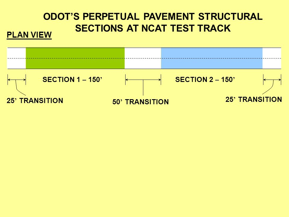 ODOTS PERPETUAL PAVEMENT STRUCTURAL SECTIONS AT NCAT TEST TRACK PLAN VIEW SECTION 1 – 150 SECTION 2 – 150 25 TRANSITION 50 TRANSITION 25 TRANSITION