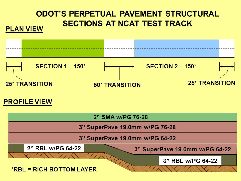 PLAN VIEW SECTION 1 – 150 SECTION 2 – 150 25 TRANSITION 50 TRANSITION 25 TRANSITION PROFILE VIEW 2 SMA w/PG 76-28 3 SuperPave 19.0mm w/PG 76-28 3 Supe