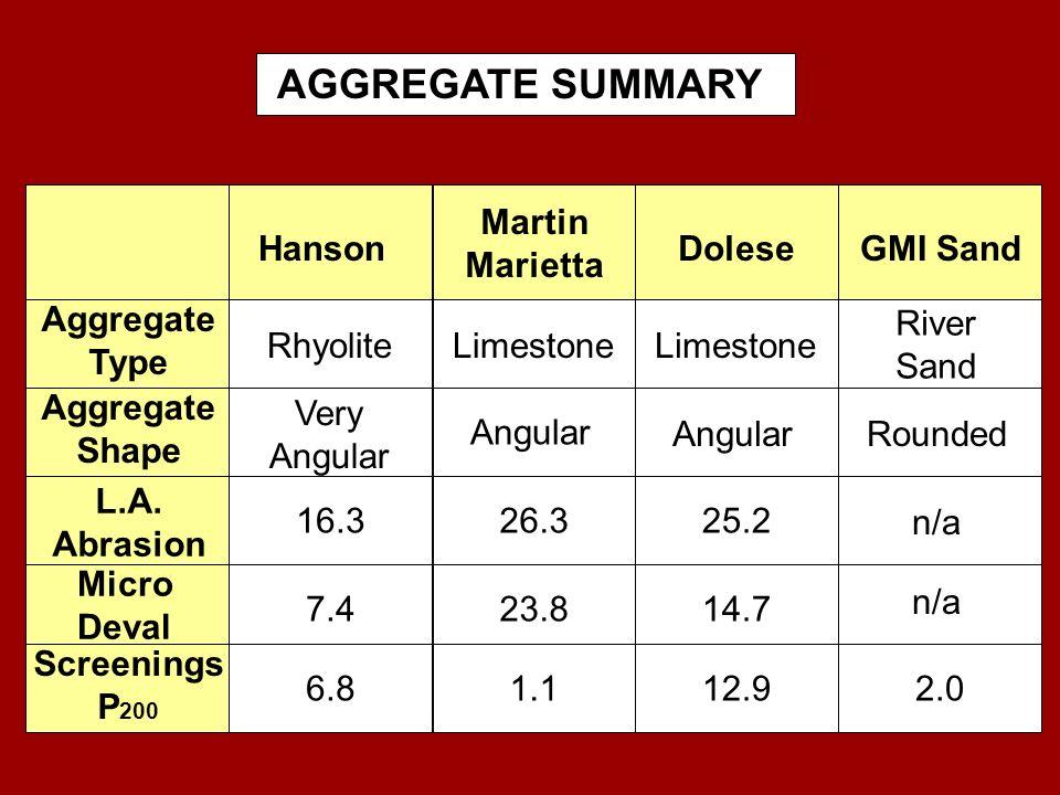 AGGREGATE SUMMARY 16.3 7.4 6.8 Hanson 26.3 23.8 1.1 Martin Marietta 2.0 GMI Sand Aggregate Type Aggregate Shape L.A. Abrasion Micro Deval Screenings P