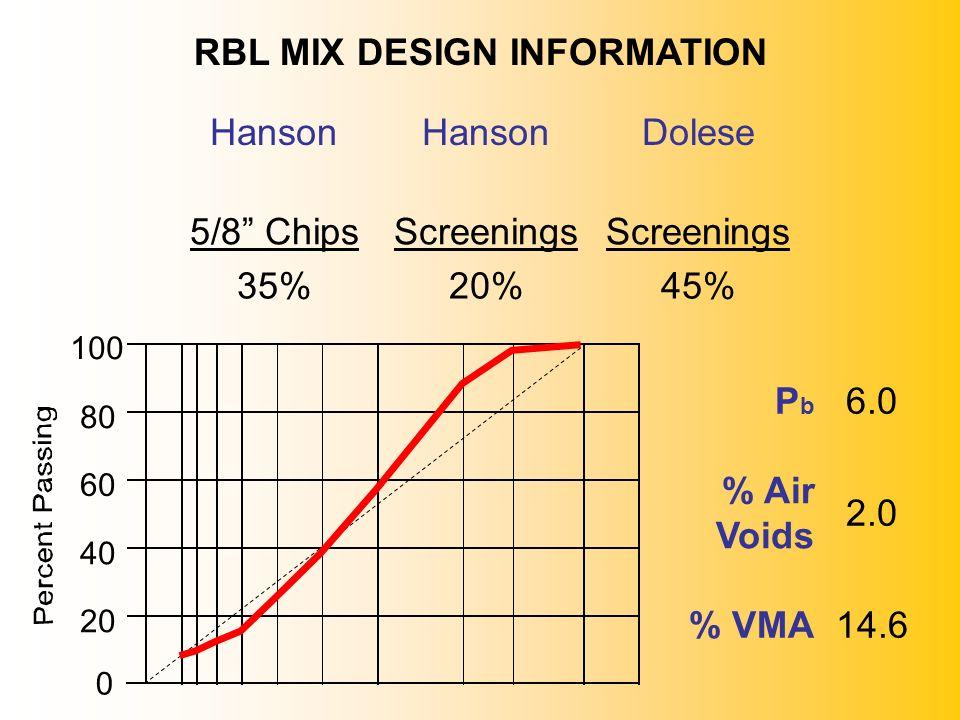 0 20 40 60 80 100 RBL MIX DESIGN INFORMATION Hanson Dolese 5/8 Chips Screenings 35%20%45% PbPb 6.0 % Air Voids 2.0 % VMA14.6