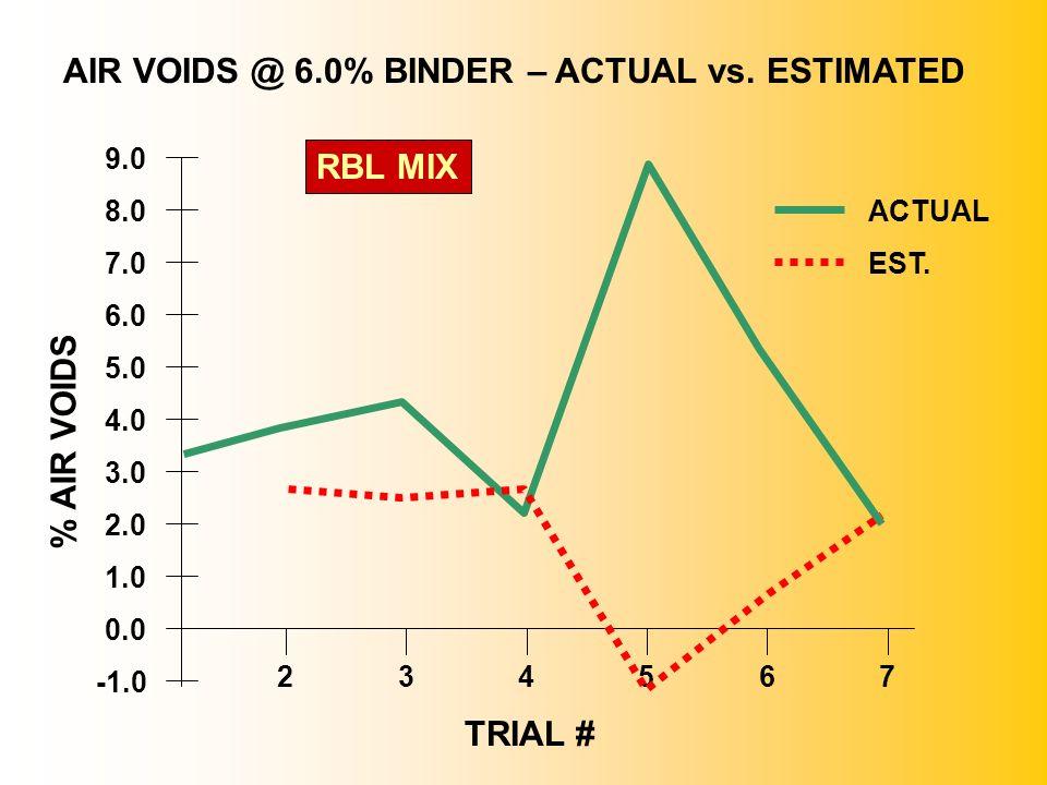 2.0 1.0 3.0 0.0 6.0 4.0 7.0 5.0 9.0 8.0 325467 AIR VOIDS @ 6.0% BINDER – ACTUAL vs. ESTIMATED RBL MIX ACTUAL EST. % AIR VOIDS TRIAL #
