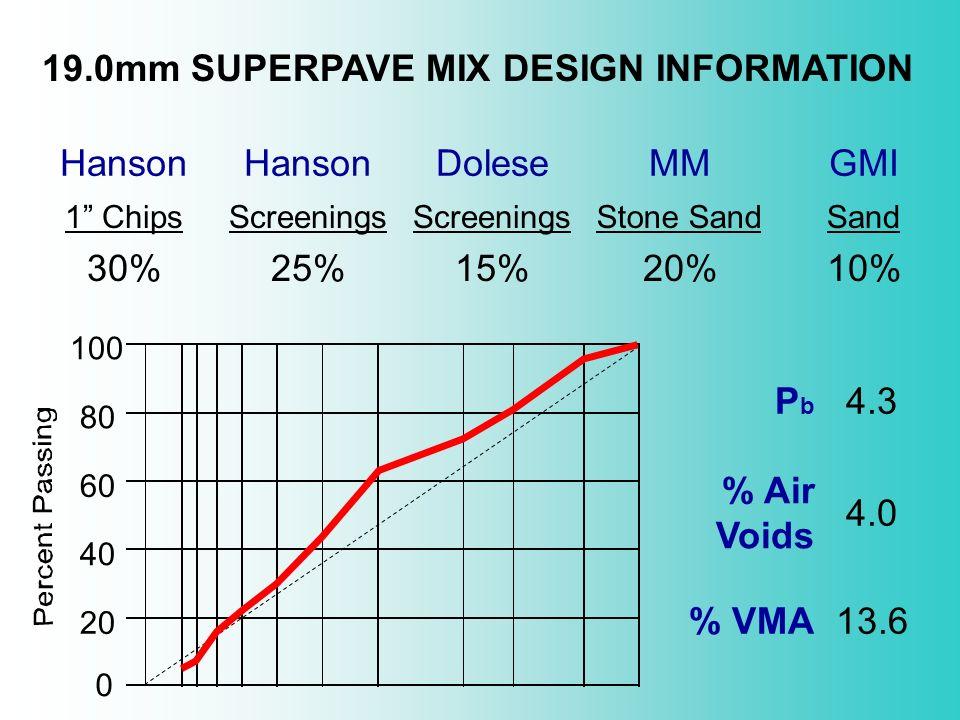0 20 40 60 80 100 19.0mm SUPERPAVE MIX DESIGN INFORMATION Hanson DoleseMMGMI 1 ChipsScreenings Stone SandSand 30%25%15%20%10% PbPb 4.3 % Air Voids 4.0