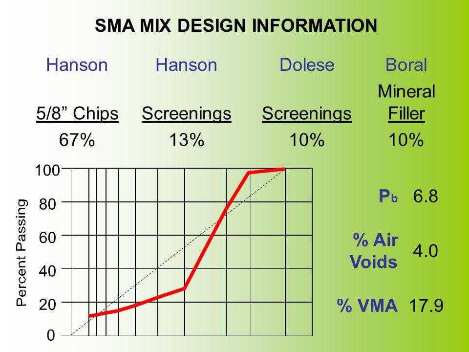 0 20 40 60 80 100 SMA MIX DESIGN INFORMATION Hanson DoleseBoral 5/8 Chips Screenings Mineral Filler 67%13%10% PbPb 6.8 % Air Voids 4.0 % VMA17.9