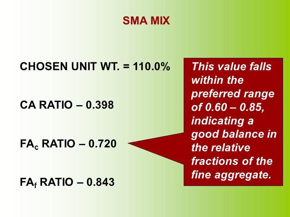 SMA MIX CA RATIO – 0.398 FA c RATIO – 0.720 FA f RATIO – 0.843 This value falls within the preferred range of 0.60 – 0.85, indicating a good balance i