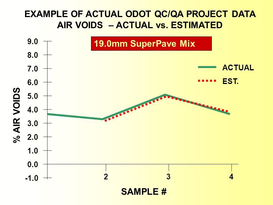 2.0 1.0 3.0 0.0 6.0 4.0 7.0 5.0 9.0 8.0 234 EXAMPLE OF ACTUAL ODOT QC/QA PROJECT DATA AIR VOIDS – ACTUAL vs. ESTIMATED 19.0mm SuperPave Mix ACTUAL EST