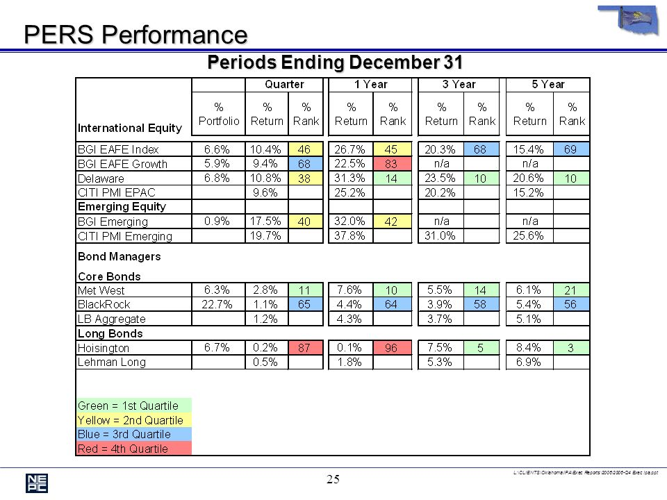 L:\CLIENTS\Oklahoma\IPA\Exec Reports\2006\2006-Q4 Exec Ipa.ppt 24 PERS Performance Periods Ending December 31 Manager Ranked Against Appropriate Peer Group