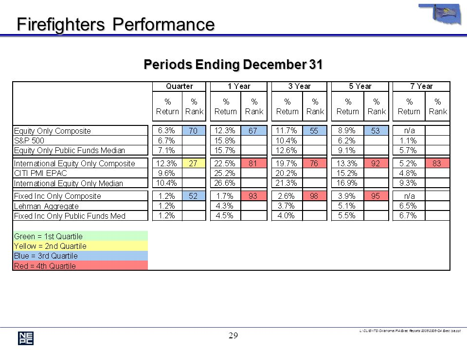 L:\CLIENTS\Oklahoma\IPA\Exec Reports\2006\2006-Q4 Exec Ipa.ppt 28 Periods Ending December 31 Years Ending December 31 Firefighters Total Return