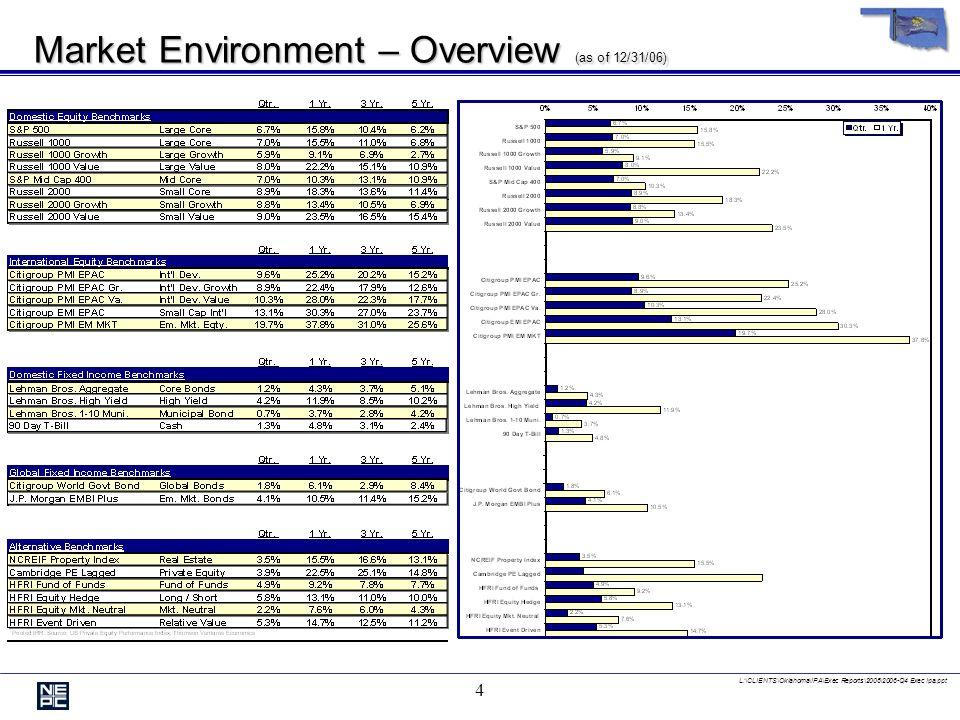 L:\CLIENTS\Oklahoma\IPA\Exec Reports\2006\2006-Q4 Exec Ipa.ppt 4 Market Environment – Overview (as of 12/31/06)