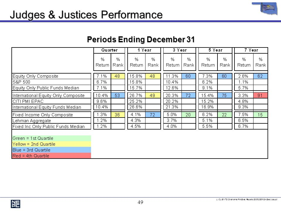 L:\CLIENTS\Oklahoma\IPA\Exec Reports\2006\2006-Q4 Exec Ipa.ppt 48 Judges & Justices Total Return Periods Ending December 31 Years Ending December 31