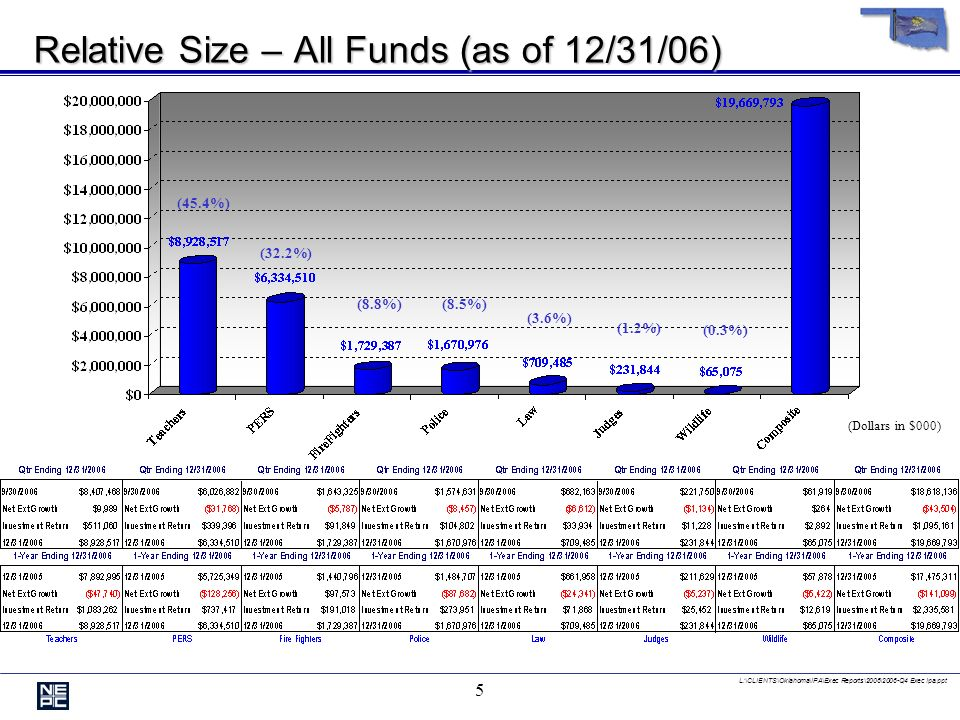 L:\CLIENTS\Oklahoma\IPA\Exec Reports\2006\2006-Q4 Exec Ipa.ppt 5 Relative Size – All Funds (as of 12/31/06) (Dollars in $000) (45.4%) (32.2%) (8.8%)(8.5%) (3.6%) (1.2%) (0.3%)