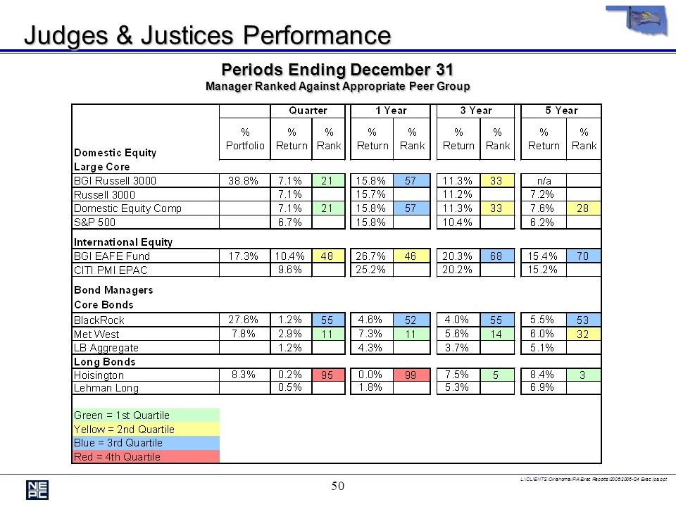 L:\CLIENTS\Oklahoma\IPA\Exec Reports\2006\2006-Q4 Exec Ipa.ppt 49 Judges & Justices Performance Periods Ending December 31