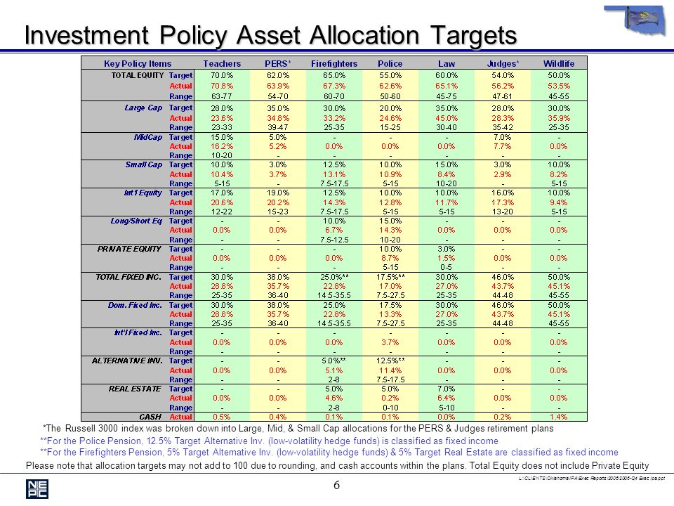 L:\CLIENTS\Oklahoma\IPA\Exec Reports\2006\2006-Q4 Exec Ipa.ppt 6 Investment Policy Asset Allocation Targets Please note that allocation targets may not add to 100 due to rounding, and cash accounts within the plans.