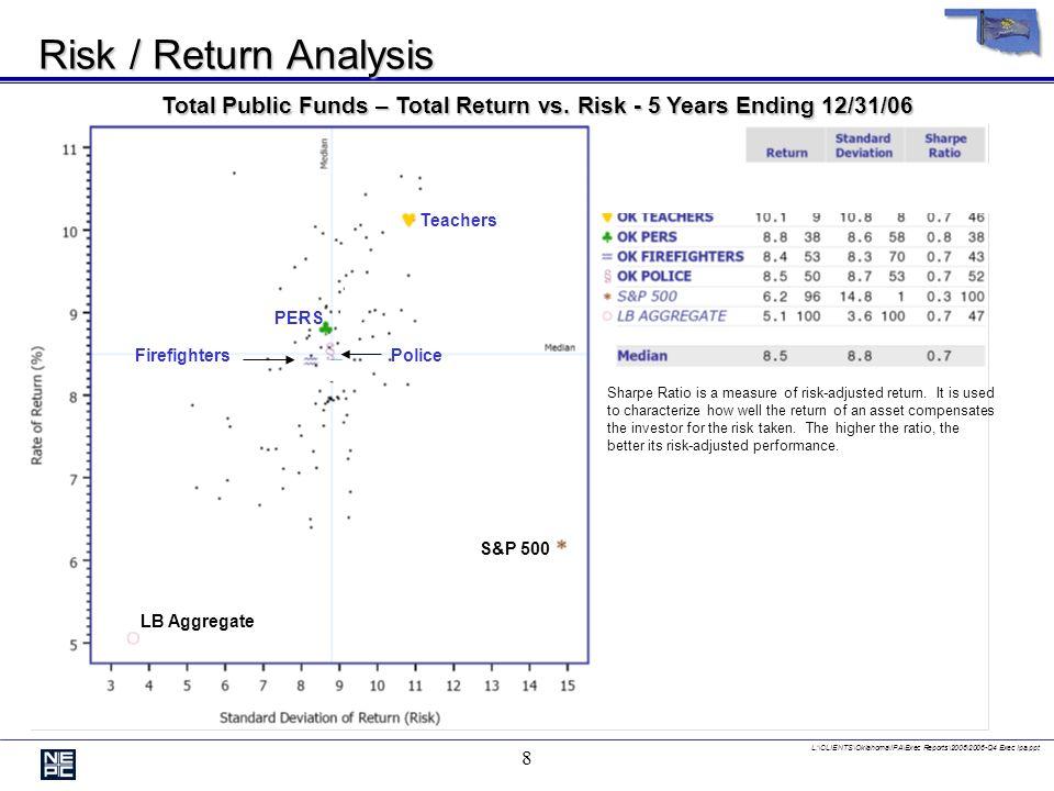L:\CLIENTS\Oklahoma\IPA\Exec Reports\2006\2006-Q4 Exec Ipa.ppt 8 Risk / Return Analysis Total Public Funds – Total Return vs.