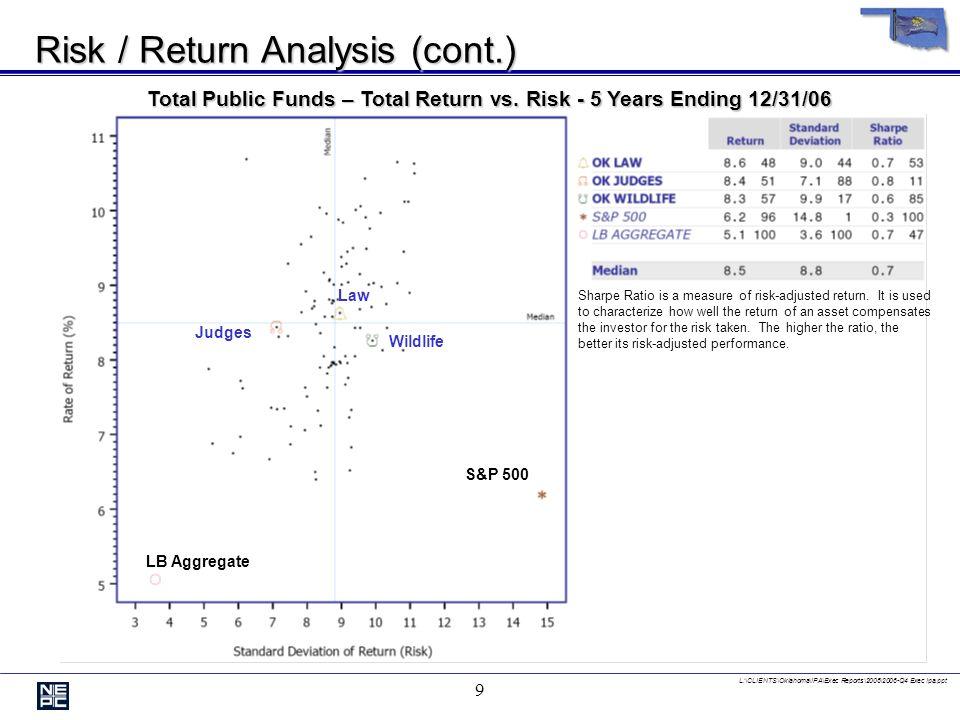L:\CLIENTS\Oklahoma\IPA\Exec Reports\2006\2006-Q4 Exec Ipa.ppt 9 Risk / Return Analysis (cont.) Total Public Funds – Total Return vs.