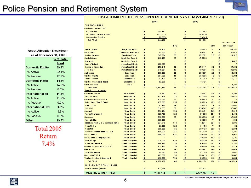L:\Clients\Oklahoma\Fee Analysis Reports\Fee Analysis 2005 Calendar Year.ppt 6 Police Pension and Retirement System Total 2005 Return7.4%
