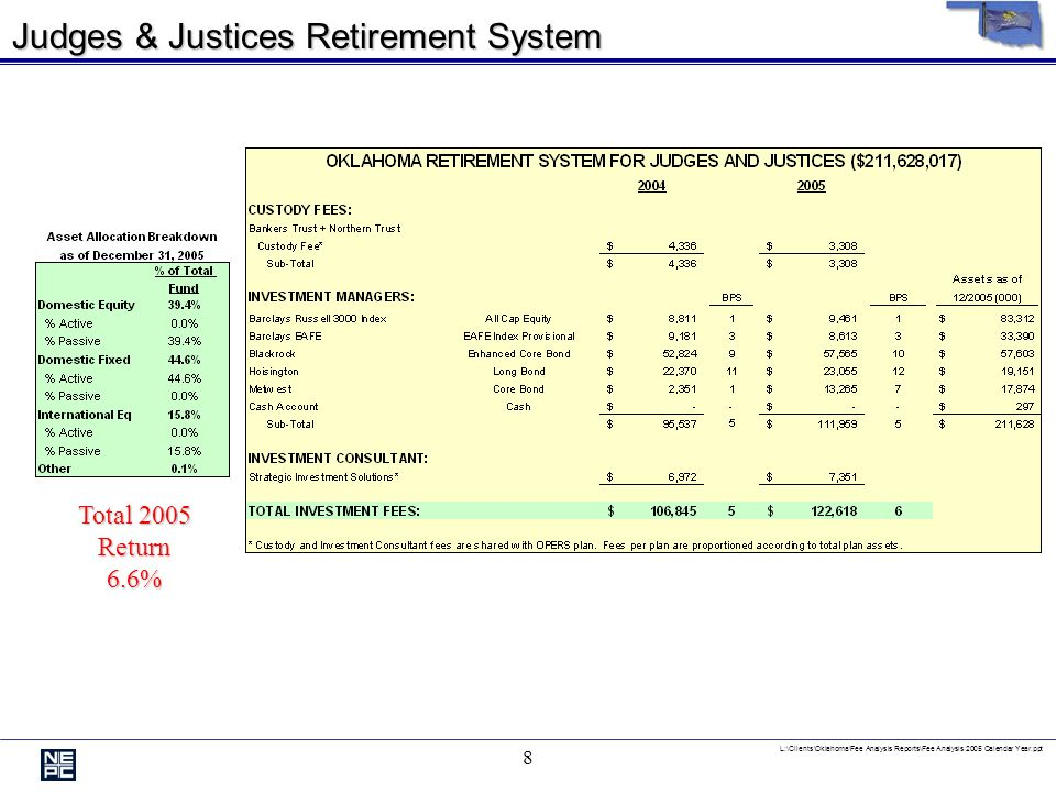 L:\Clients\Oklahoma\Fee Analysis Reports\Fee Analysis 2005 Calendar Year.ppt 7 Law Enforcement Retirement System Total 2005 Return7.1%