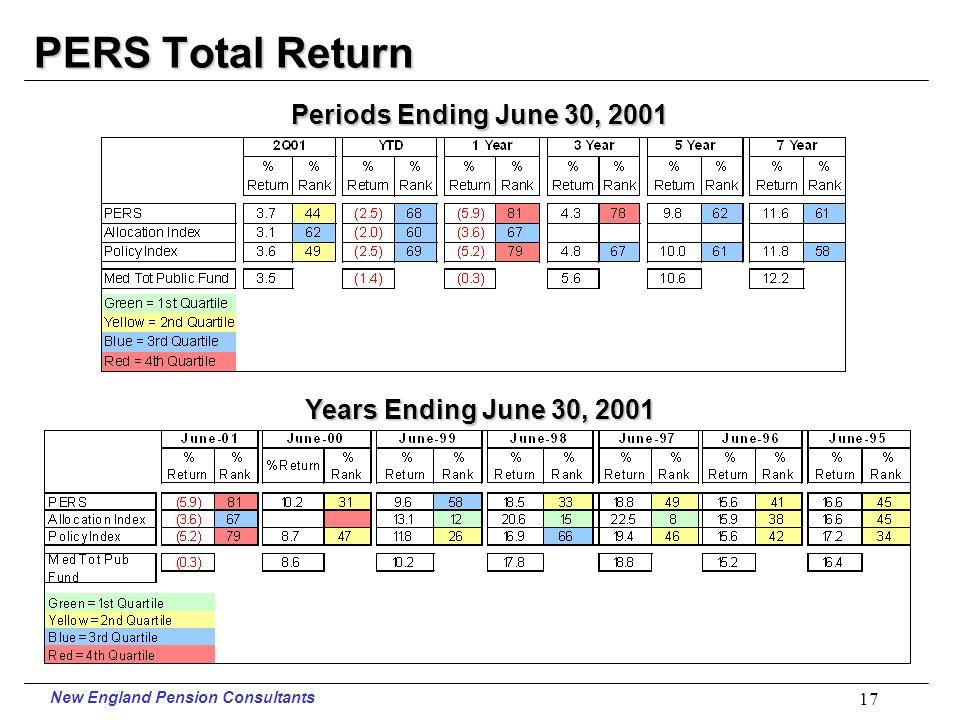 New England Pension Consultants 16 Teachers Total Return vs. Risk Total Public Funds 5 Years Ending June 30, 2001