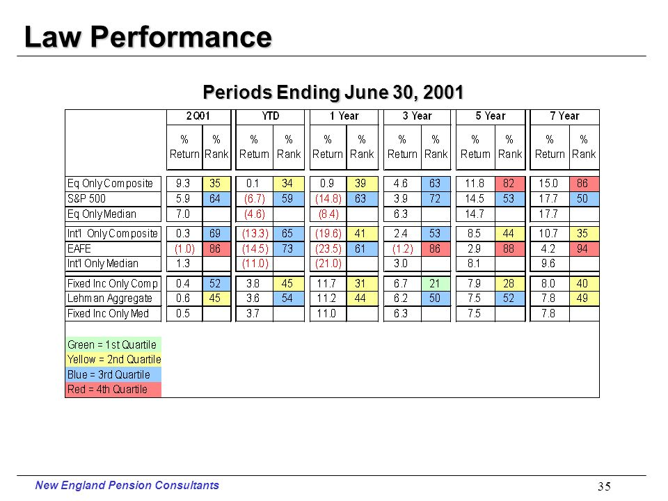 New England Pension Consultants 34 Police Performance Periods Ending June 30, 2001