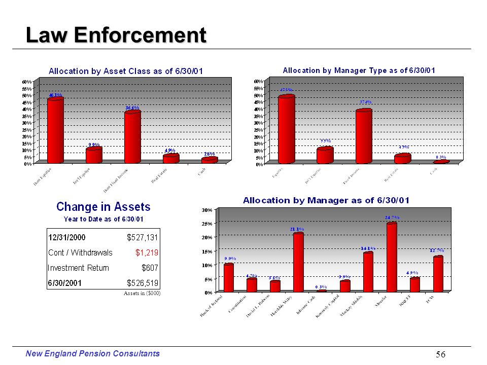 New England Pension Consultants 55 Police Performance Equity Managers Ranked Against Their Peer Groups Periods Ending June 30, 2001