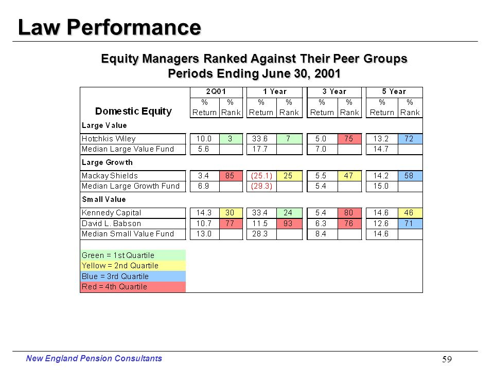 New England Pension Consultants 58 Law Performance Periods Ending June 30, 2001
