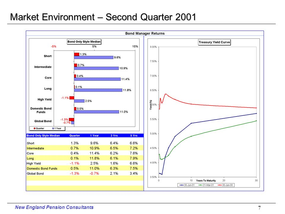 New England Pension Consultants 6 Market Environment – Second Quarter 2001