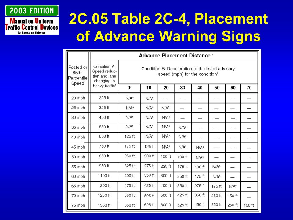 2C.31 Merge Signs Add New Entering Roadway Merge Sign W4-5 Add to GUIDANCE that the ENTERING ROADWAY MERGE sign for use on a roadway curves before converging *Compliance date is 10 years from effective date of Final Rule