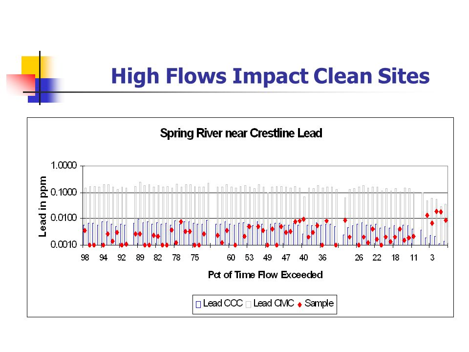 High Flows Impact Clean Sites