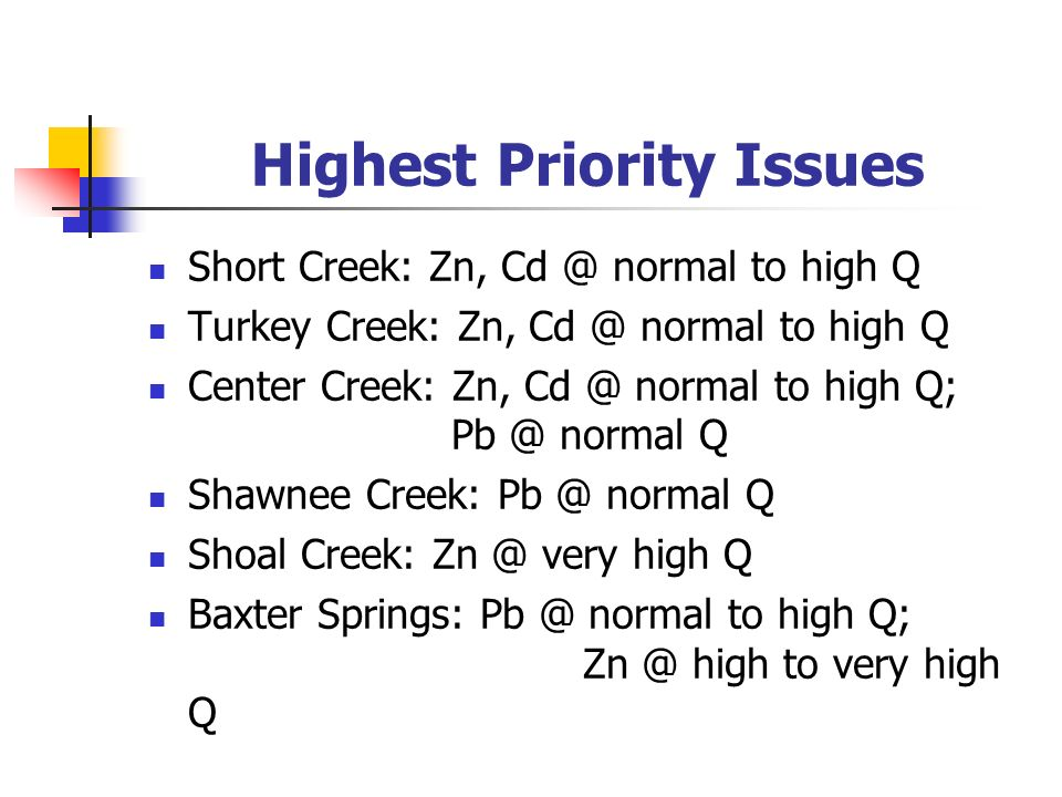 Highest Priority Issues Short Creek: Zn, Cd @ normal to high Q Turkey Creek: Zn, Cd @ normal to high Q Center Creek: Zn, Cd @ normal to high Q; Pb @ normal Q Shawnee Creek: Pb @ normal Q Shoal Creek: Zn @ very high Q Baxter Springs: Pb @ normal to high Q; Zn @ high to very high Q