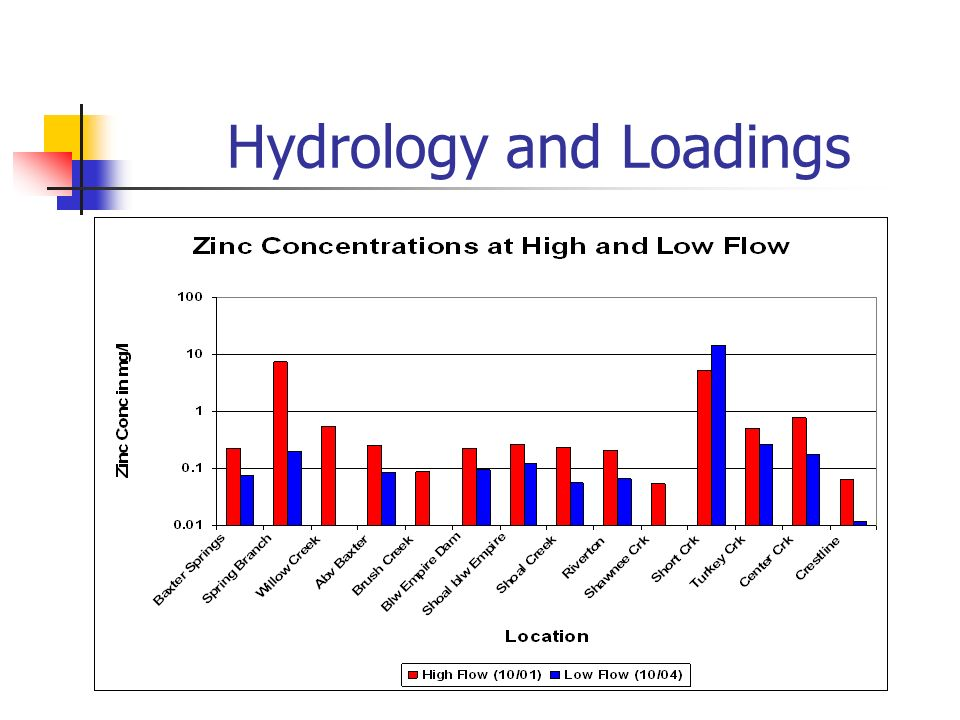Hydrology and Loadings