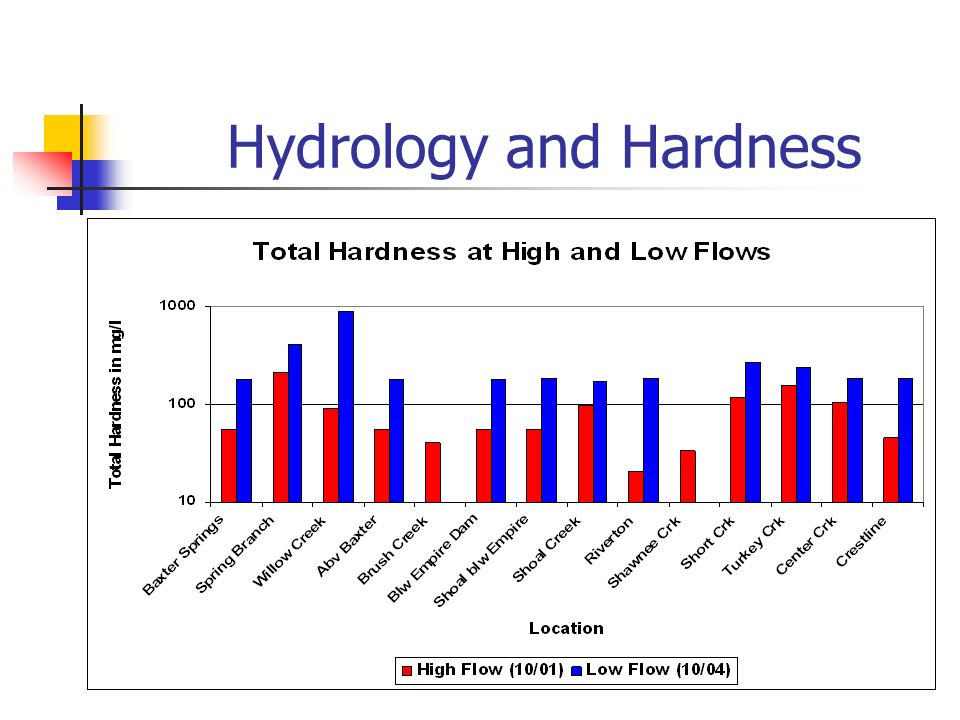 Hydrology and Hardness
