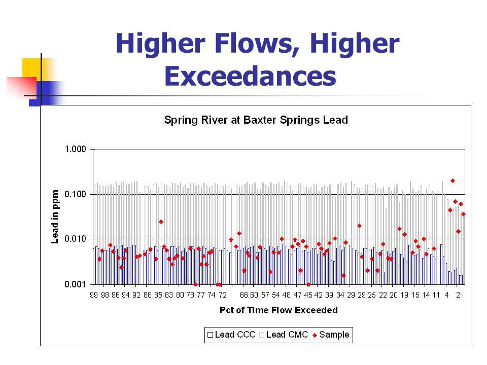 Higher Flows, Higher Exceedances