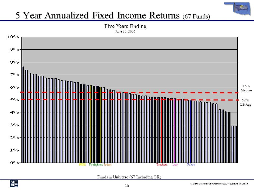 14 L:\Clients\Oklahoma\Publicfund-analysis\ publicfund-analysis.ppt 5 Year Annualized Domestic Equity Returns (68 Funds) Five Years Ending June 30, %Median 2.5% S&P 500 Funds in Universe (68 Including OK) TeachersLawPERSJudgesPoliceFirefighters