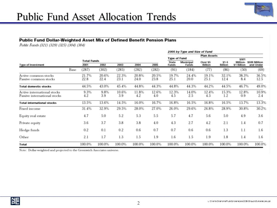 12 L:\Clients\Oklahoma\Publicfund-analysis\2006-06-publicfund-analysis.ppt Real Estate Allocation of Screened Universe (88 Funds) Allocation by Fund Period Ending June 30, 2006 5.3% Real Estate Median 58 out of 88 funds invest in real estate 58 out of 88 funds invest in real estate As of June 30, 2006, the average allocation is 3.7% As of June 30, 2006, the average allocation is 3.7% LawPoliceFirefighters