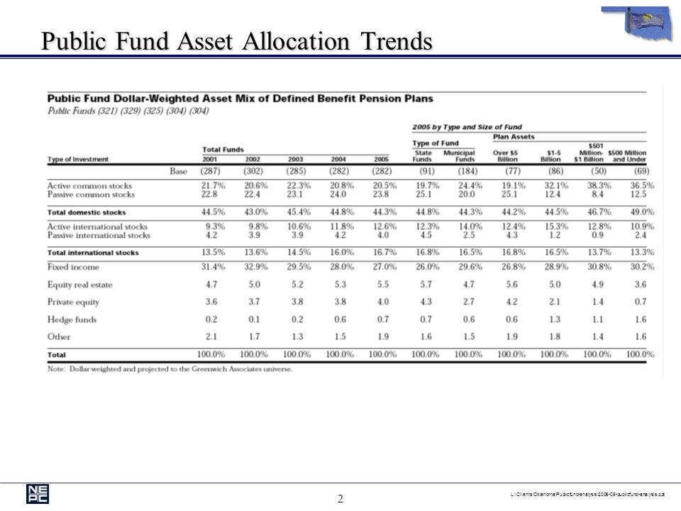 2 L:\Clients\Oklahoma\Publicfund-analysis\2006-06-publicfund-analysis.ppt Public Fund Asset Allocation Trends