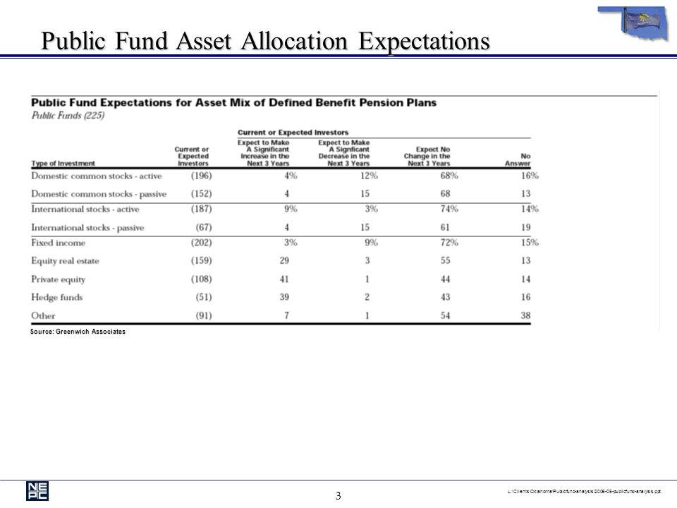 3 L:\Clients\Oklahoma\Publicfund-analysis\2006-06-publicfund-analysis.ppt Public Fund Asset Allocation Expectations Source: Greenwich Associates