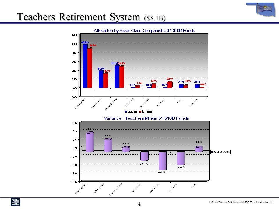 4 L:\Clients\Oklahoma\Publicfund-analysis\2006-06-publicfund-analysis.ppt Teachers Retirement System ($8.1B)