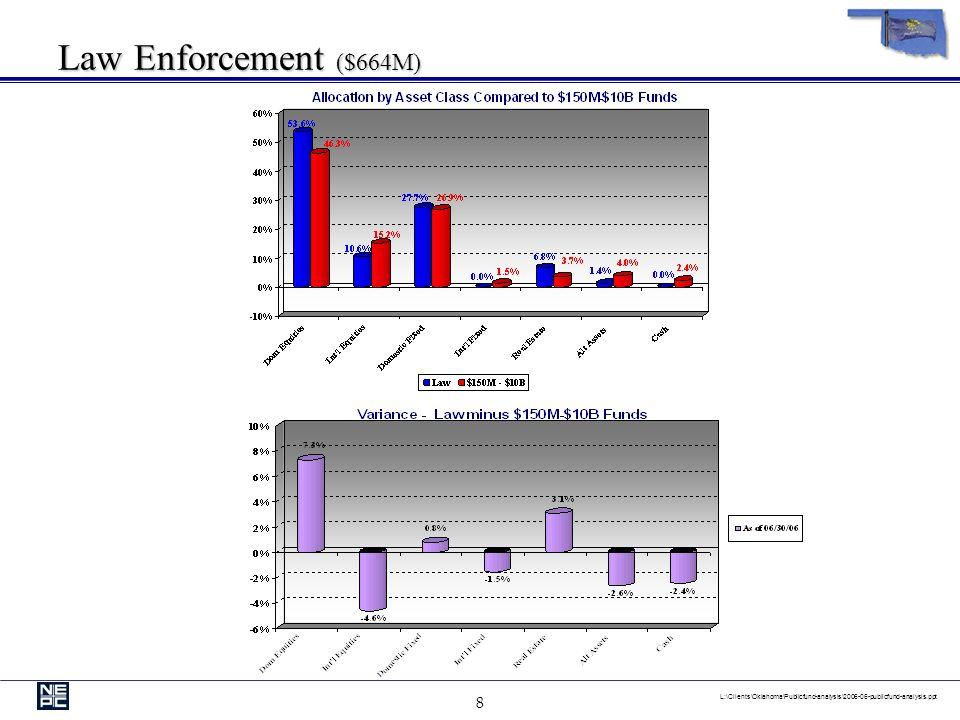 8 L:\Clients\Oklahoma\Publicfund-analysis\2006-06-publicfund-analysis.ppt Law Enforcement ($664M)
