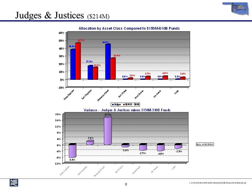 9 L:\Clients\Oklahoma\Publicfund-analysis\2006-06-publicfund-analysis.ppt Judges & Justices ($214M)