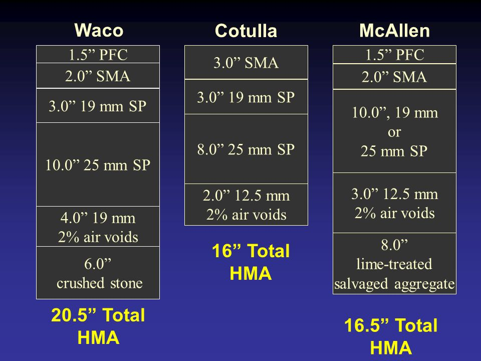 1.5 PFC 2.0 SMA 3.0 19 mm SP 10.0 25 mm SP 4.0 19 mm 2% air voids 6.0 crushed stone 3.0 SMA 3.0 19 mm SP 8.0 25 mm SP 2.0 12.5 mm 2% air voids Waco Co