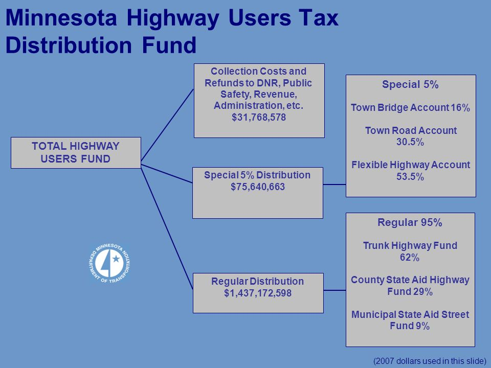 TOTAL HIGHWAY USERS FUND (2007 dollars used in this slide) Minnesota Highway Users Tax Distribution Fund Collection Costs and Refunds to DNR, Public Safety, Revenue, Administration, etc.