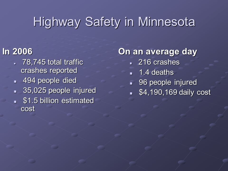 Highway Safety in Minnesota In 2006 78,745 total traffic crashes reported 78,745 total traffic crashes reported 494 people died 494 people died 35,025 people injured 35,025 people injured $1.5 billion estimated cost $1.5 billion estimated cost On an average day 216 crashes 1.4 deaths 96 people injured $4,190,169 daily cost