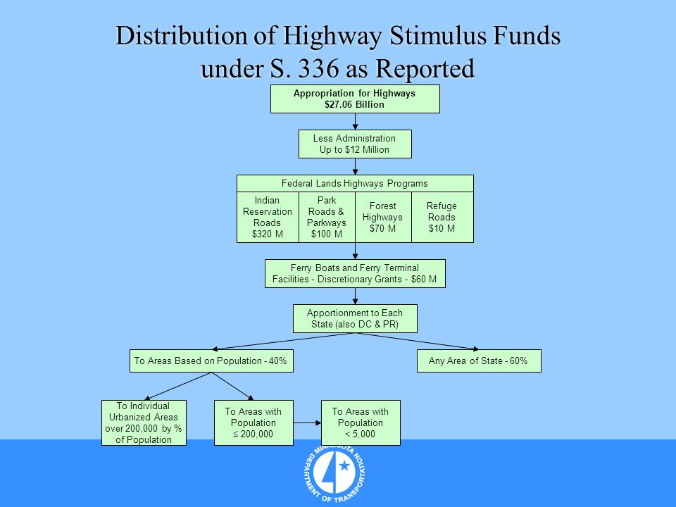 Distribution of Highway Stimulus Funds under S. 336 as Reported Appropriation for Highways $27.06 Billion Less Administration Up to $12 Million Federa