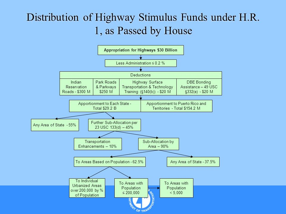 Distribution of Highway Stimulus Funds under H.R. 1, as Passed by House Appropriation for Highways $30 Billion Less Administration 0.2 % Deductions In