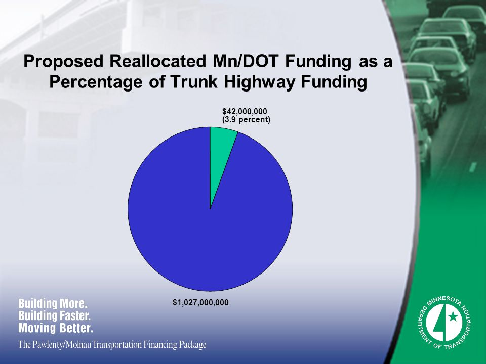 Proposed Reallocated Mn/DOT Funding as a Percentage of Trunk Highway Funding $42,000,000 (3.9 percent) $1,027,000,000