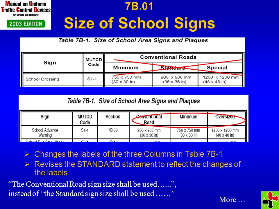 24 x 12 in & 21 x 15 in (optional) 24 x 12 in 24 x 10 in Sign Size Changes: Sign Additions OR S4-5S4-5a S5-1 (Metric) S4-6 7B.01 Size of School Signs