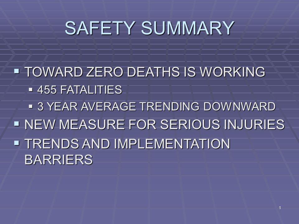 1 TOWARD ZERO DEATHS IS WORKING TOWARD ZERO DEATHS IS WORKING 455 FATALITIES 455 FATALITIES 3 YEAR AVERAGE TRENDING DOWNWARD 3 YEAR AVERAGE TRENDING DOWNWARD NEW MEASURE FOR SERIOUS INJURIES NEW MEASURE FOR SERIOUS INJURIES TRENDS AND IMPLEMENTATION BARRIERS TRENDS AND IMPLEMENTATION BARRIERS SAFETY SUMMARY