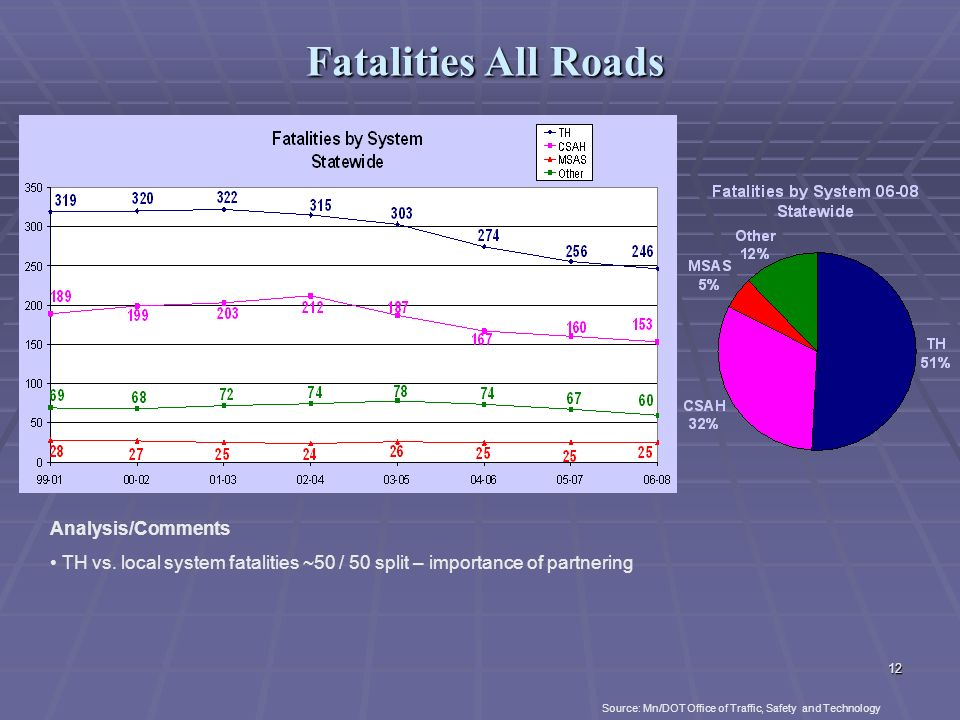 11 Statewide Fatal + A Crashes by Diagram